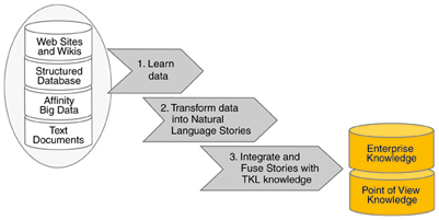 Automatic and dynamic data integration and fusion